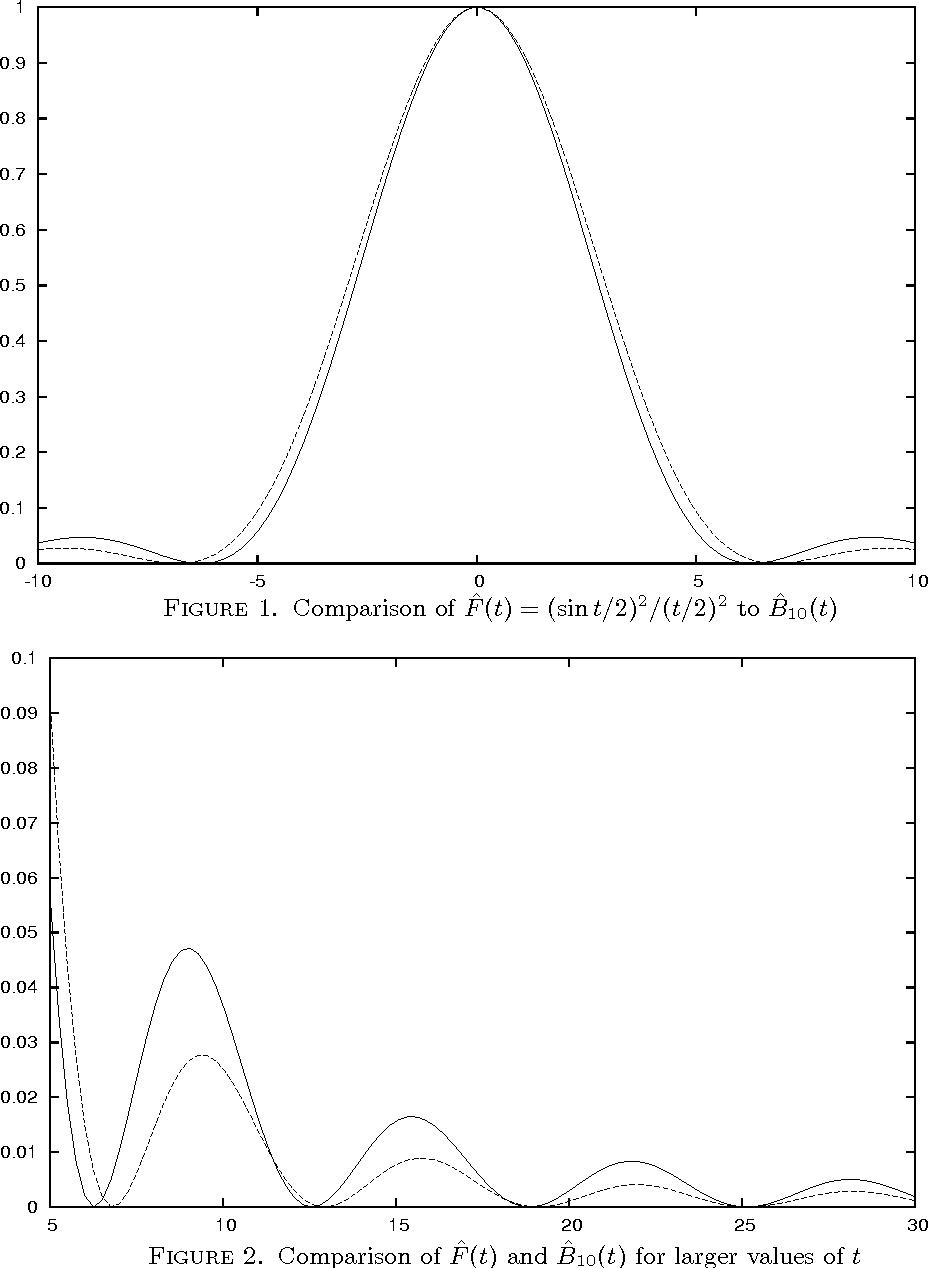Figure 1. Comparison of F̂ (t) = (sin t/2)2/(t/2)2 to B̂10(t)