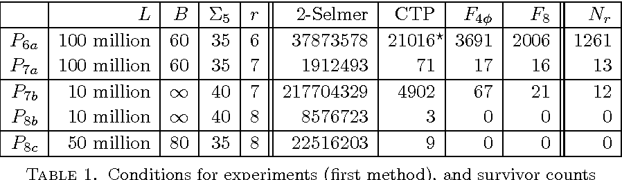 Table 1. Conditions for experiments (first method), and survivor counts