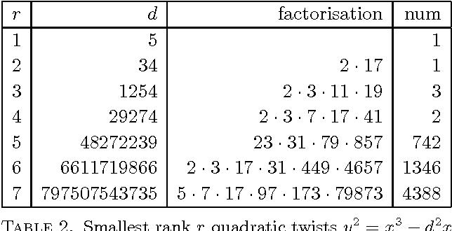 Table 2. Smallest rank r quadratic twists y2 = x3 − d2x