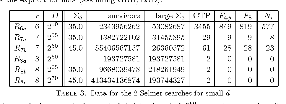 Table 3. Data for the 2-Selmer searches for small d