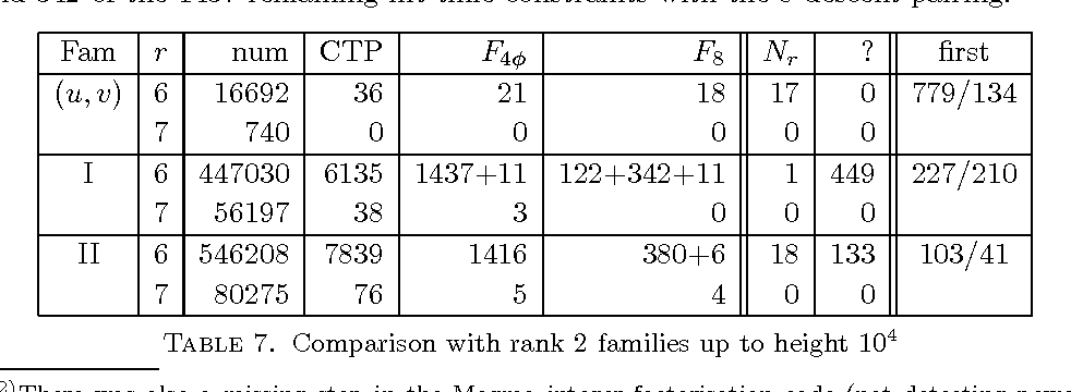 Table 7. Comparison with rank 2 families up to height 104