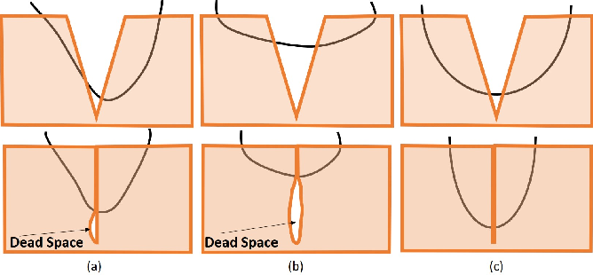 Figure 3 for Toward Autonomous Robotic Micro-Suturing using Optical Coherence Tomography Calibration and Path Planning