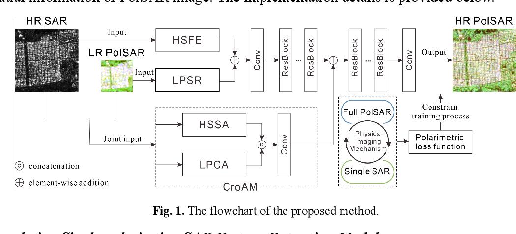 Figure 1 for Fully Polarimetric SAR and Single-Polarization SAR Image Fusion Network