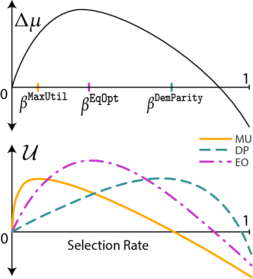 Figure 2 for Delayed Impact of Fair Machine Learning