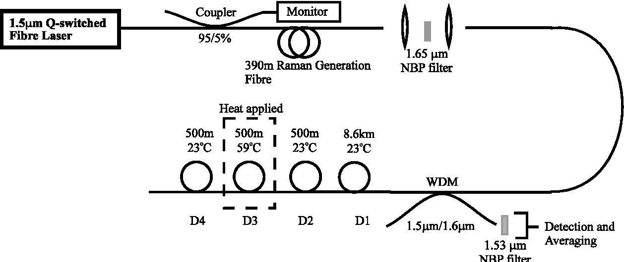 Figure 6 Experimental Configuration For 16um Raman Based Distributed Temperature Sensor