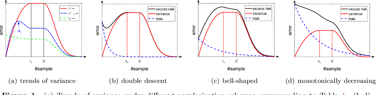 Figure 2 for Kernel regression in high dimension: Refined analysis beyond double descent