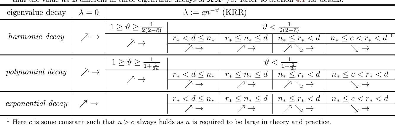 Figure 1 for Kernel regression in high dimension: Refined analysis beyond double descent