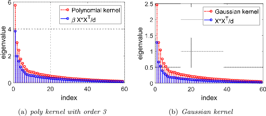 Figure 4 for Kernel regression in high dimension: Refined analysis beyond double descent