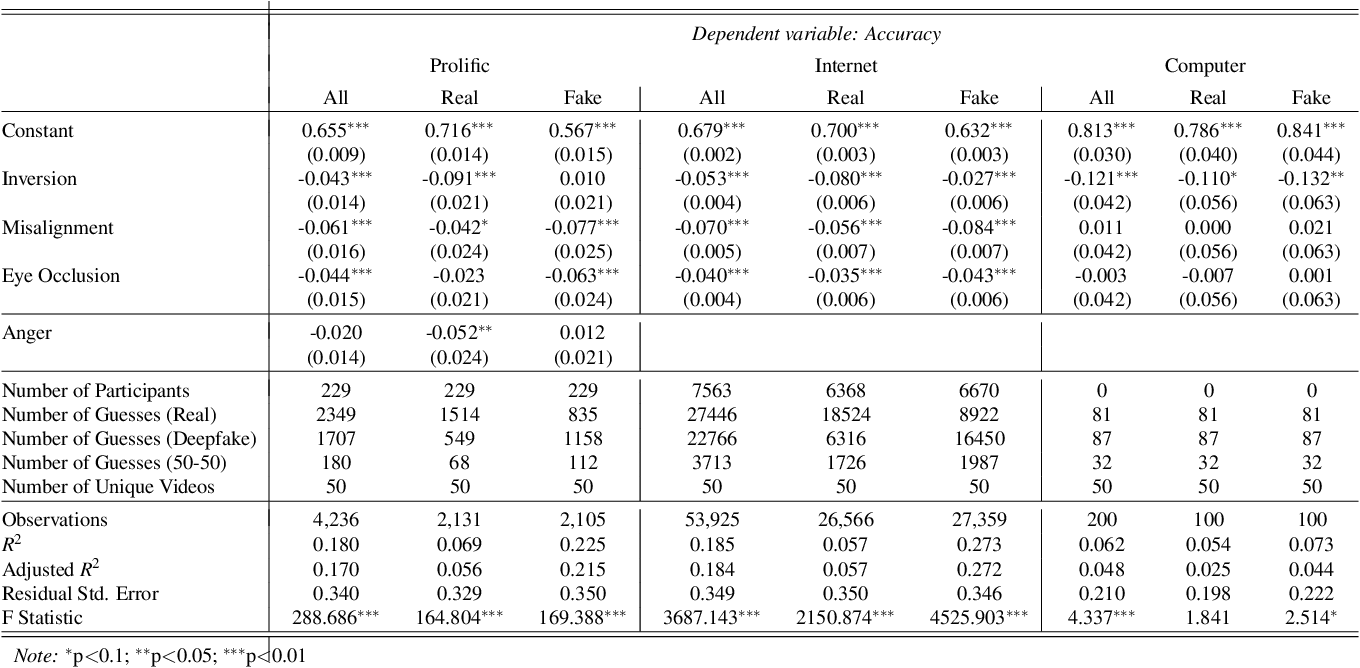 Figure 2 for Comparing Human and Machine Deepfake Detection with Affective and Holistic Processing
