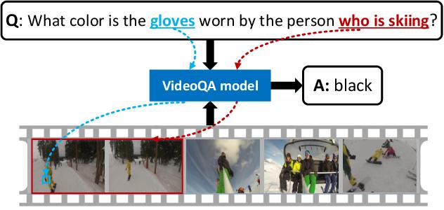 Figure 1 for ActivityNet-QA: A Dataset for Understanding Complex Web Videos via Question Answering