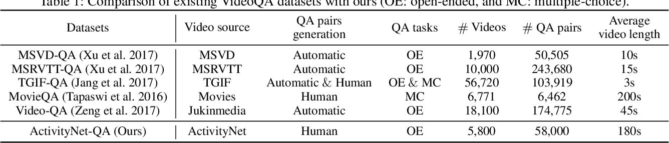 Figure 2 for ActivityNet-QA: A Dataset for Understanding Complex Web Videos via Question Answering
