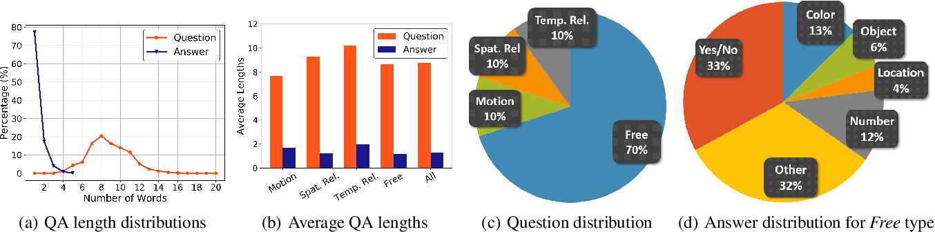 Figure 3 for ActivityNet-QA: A Dataset for Understanding Complex Web Videos via Question Answering