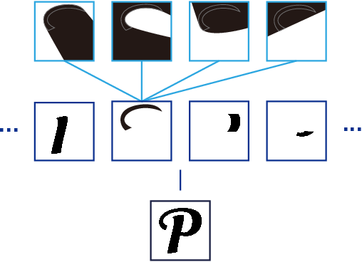 Figure 3 for Learning Implicit Glyph Shape Representation