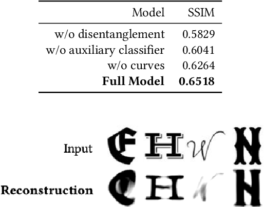 Figure 4 for Learning Implicit Glyph Shape Representation
