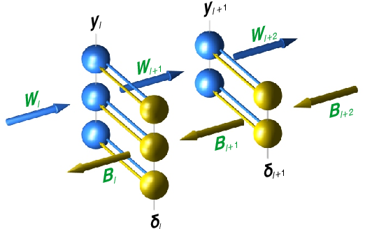 Figure 2 for Deep Learning without Weight Transport