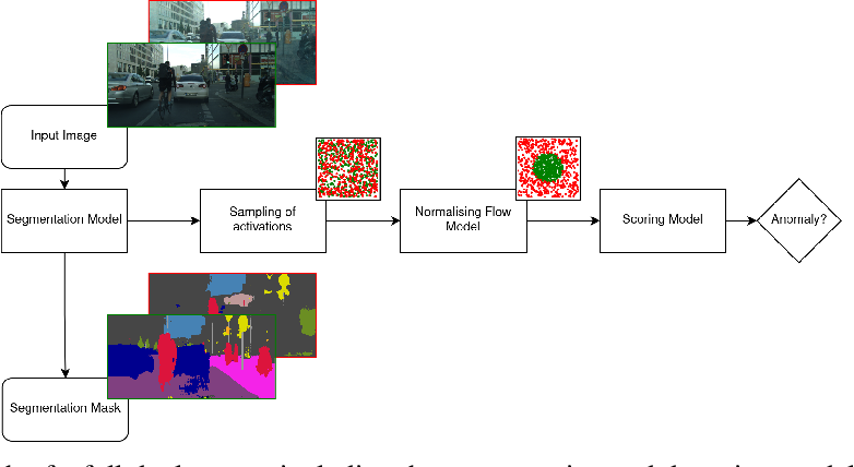 Figure 3 for DAAIN: Detection of Anomalous and Adversarial Input using Normalizing Flows