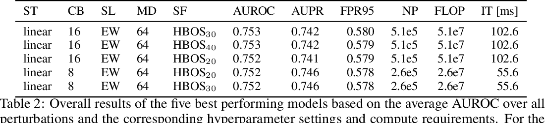 Figure 4 for DAAIN: Detection of Anomalous and Adversarial Input using Normalizing Flows