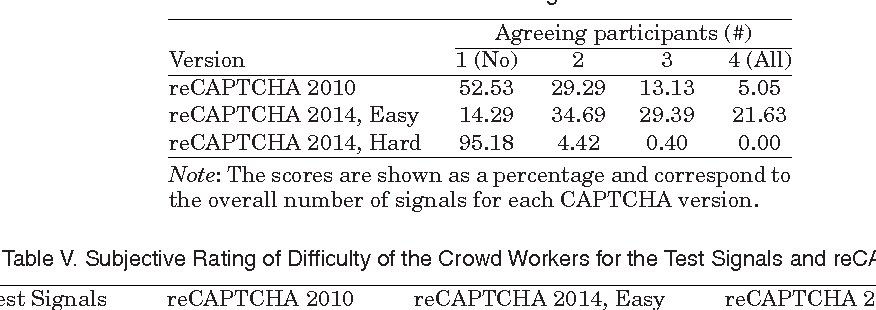 Figure 3 from Toward Improved Audio CAPTCHAs Based on