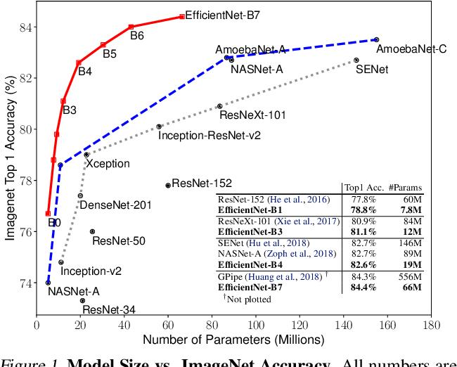 Figure 1 for EfficientNet: Rethinking Model Scaling for Convolutional Neural Networks