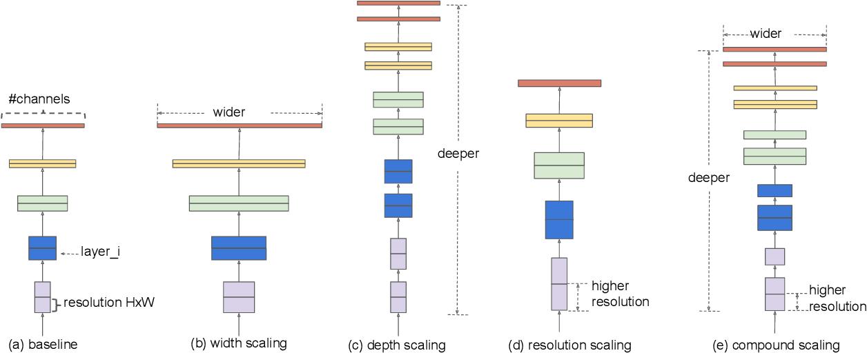 Figure 3 for EfficientNet: Rethinking Model Scaling for Convolutional Neural Networks