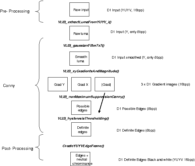Figure 3 from Overview of embedded DSP design - Semantic Scholar