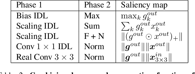 Figure 3 for There and Back Again: Revisiting Backpropagation Saliency Methods
