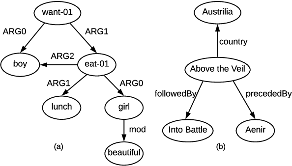 Figure 1 for Structural Information Preserving for Graph-to-Text Generation
