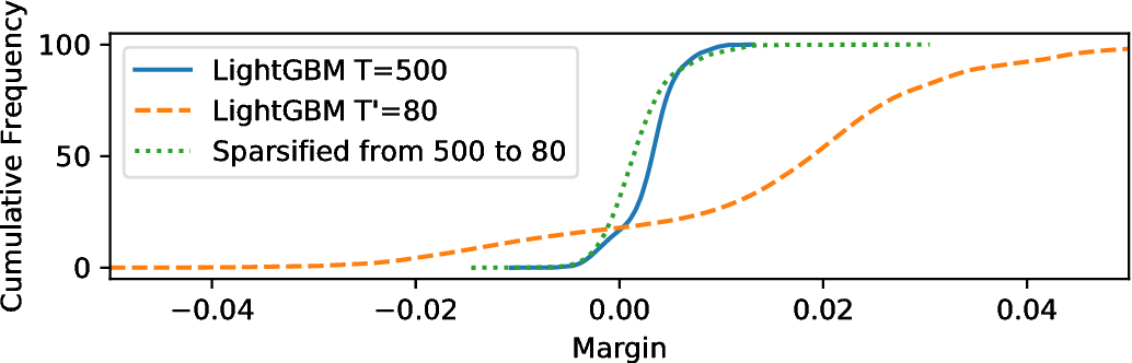 Figure 1 for Optimal Minimal Margin Maximization with Boosting