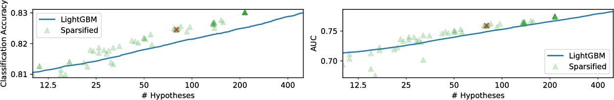 Figure 3 for Optimal Minimal Margin Maximization with Boosting