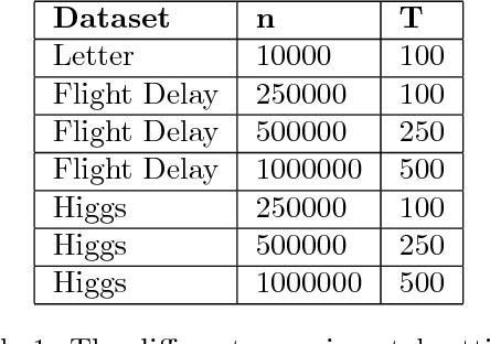 Figure 2 for Optimal Minimal Margin Maximization with Boosting