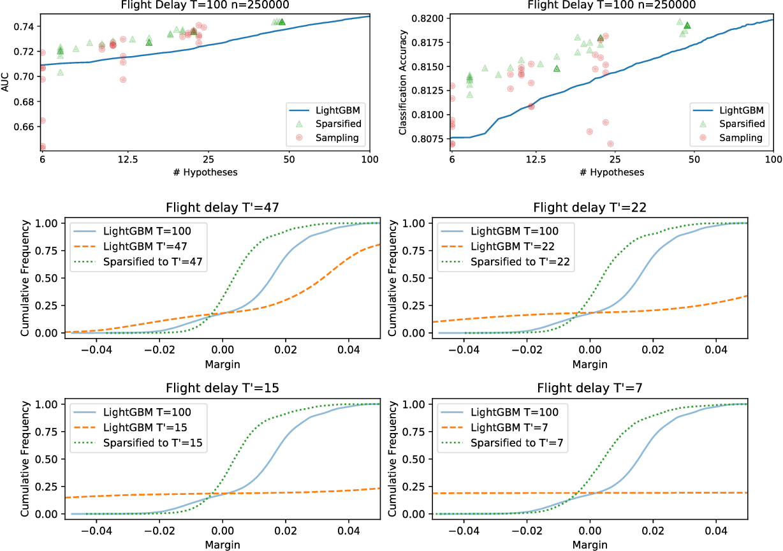 Figure 4 for Optimal Minimal Margin Maximization with Boosting