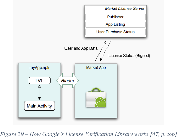 Figure 19 from Improving Copy Protection for Mobile Apps - Semantic