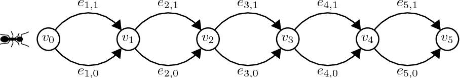 Figure 2 for Analysis of Evolutionary Algorithms in Dynamic and Stochastic Environments