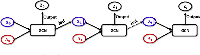 Figure 4 for FeatureNorm: L2 Feature Normalization for Dynamic Graph Embedding