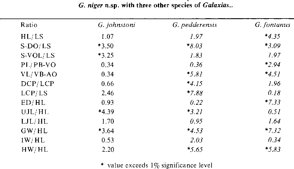 Table 3 from A NEW SPECIES OF GALAX / AS ( PISCES