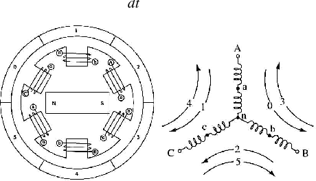 Fig. 2. BLDC motor cross section and phase energizing sequence.