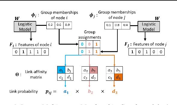 Figure 1 for Latent Multi-group Membership Graph Model