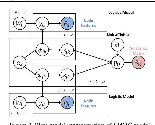 Figure 3 for Latent Multi-group Membership Graph Model