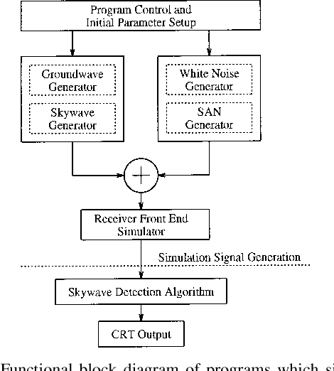loran c semantic scholar loran c receiver block diagram loran c block diagram #22
