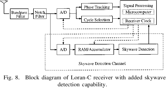 eigen decomposition techniques for loran c skywave estimation shakespeare loran-c antenna loran c block diagram #16