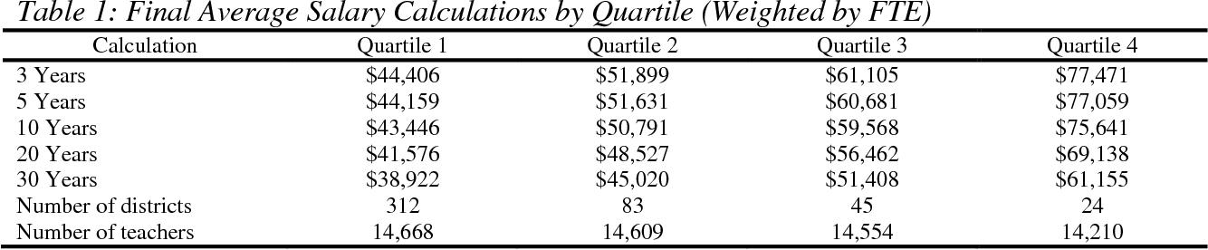 PDF] Examining Inequities in Teacher Pension Benefits