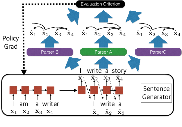 Figure 3 for Adversarial Attack and Defense of Structured Prediction Models