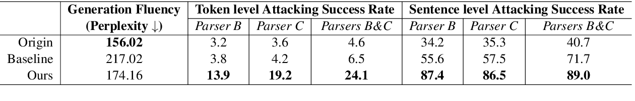 Figure 2 for Adversarial Attack and Defense of Structured Prediction Models