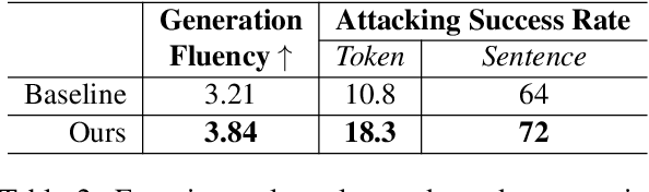 Figure 4 for Adversarial Attack and Defense of Structured Prediction Models