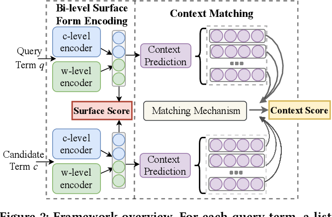 Figure 3 for SurfCon: Synonym Discovery on Privacy-Aware Clinical Data