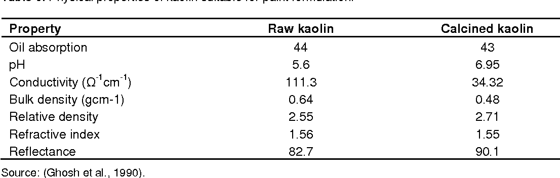 Table 6 from Potentials of Nigerian calcined kaolin as paint pigment