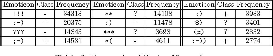 Figure 3 for Emoticonsciousness