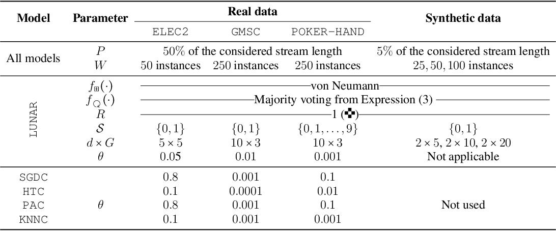 Figure 3 for LUNAR: Cellular Automata for Drifting Data Streams