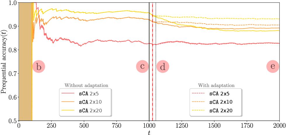 Figure 4 for LUNAR: Cellular Automata for Drifting Data Streams
