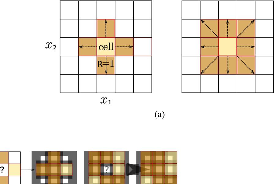 Figure 1 for LUNAR: Cellular Automata for Drifting Data Streams